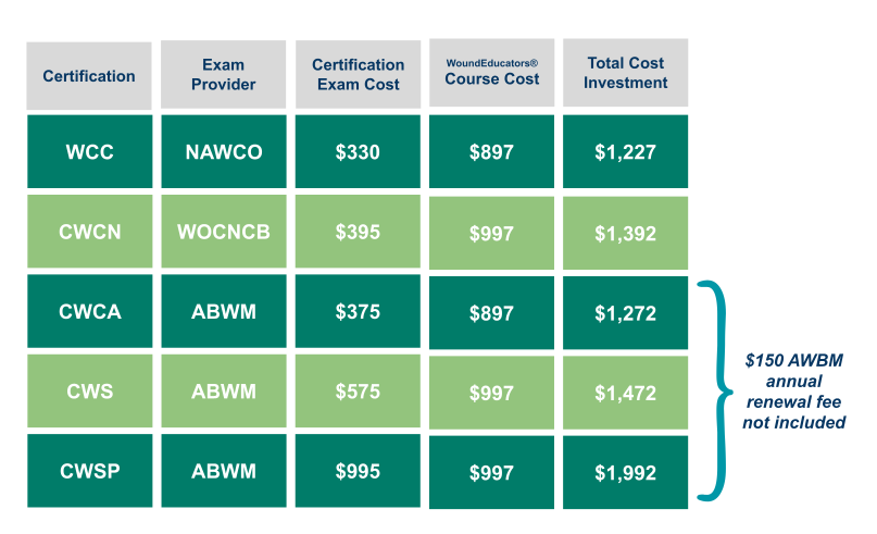 wound care certification cost