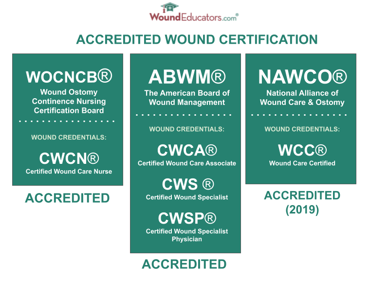 Copy of ACCREDITED VS NONACCREDITED WOUND CARE CERTIFICATION