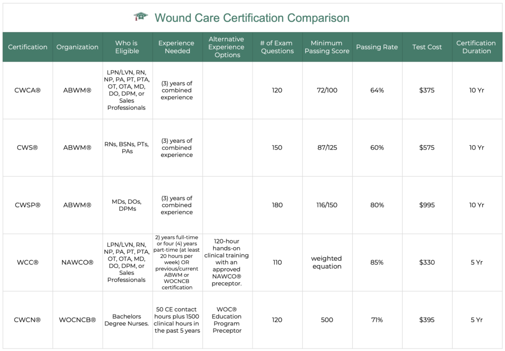 wound care certification comparison chart